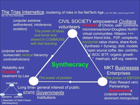 The Digitized Civil Society as a Force