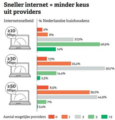 Beperkte concurrentie internettoegang