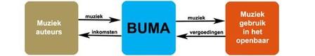 Moet Buma de boventoon blijven voeren?